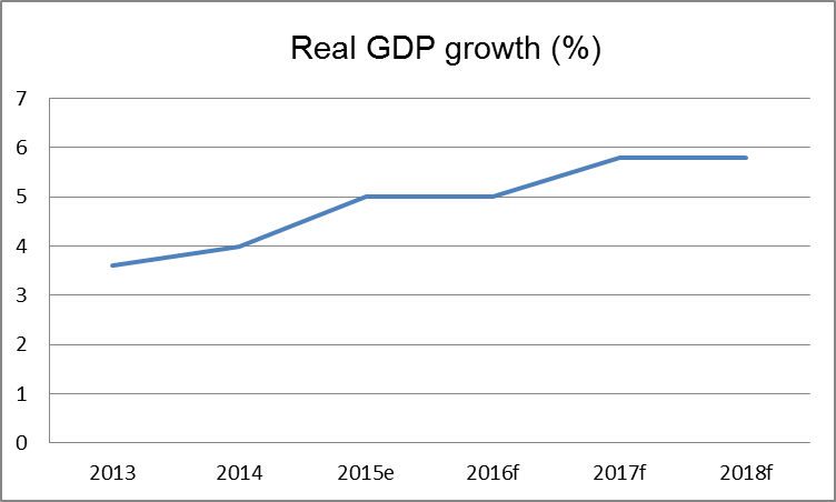 Uganda's real GDP growth (%), forecast. Source: World Bank